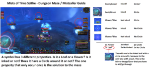 MISTCALLER PUZZLE IN MISTS OF TIRNA SCITHE